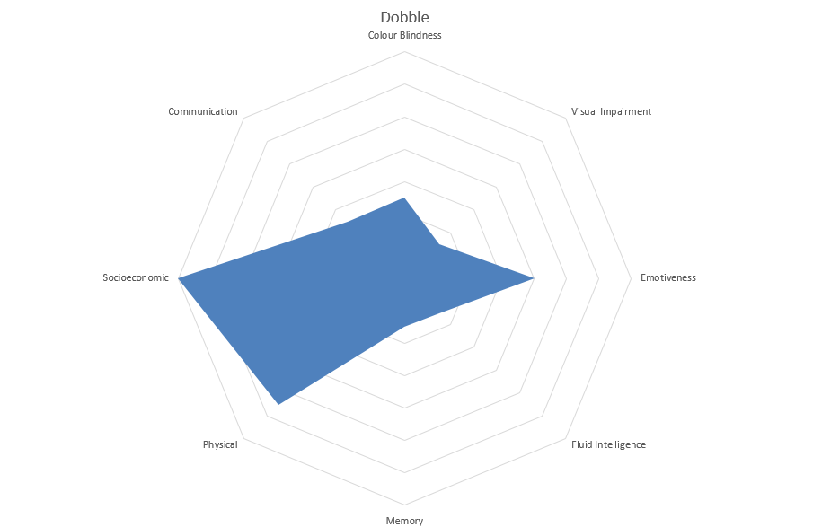 Radar graph
