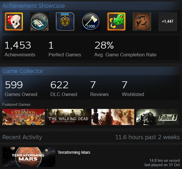 599 games on Steam. 28% game completion rate